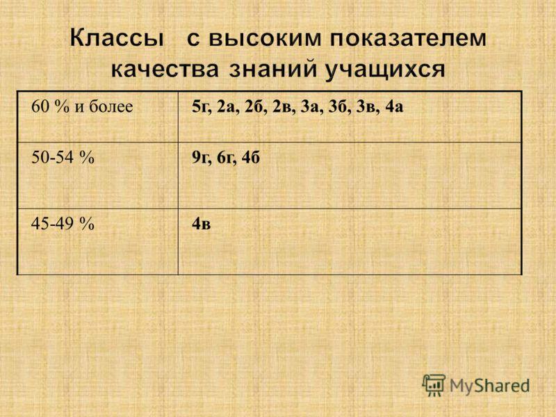 60 % и более5г, 2а, 2б, 2в, 3а, 3б, 3в, 4а 50-54 %9г, 6г, 4б 45-49 %4в