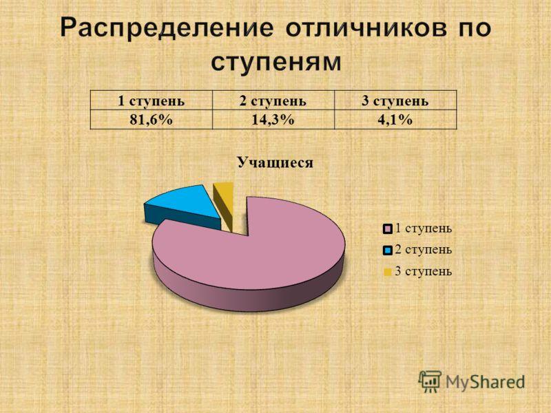 1 ступень2 ступень3 ступень 81,6%14,3%4,1%