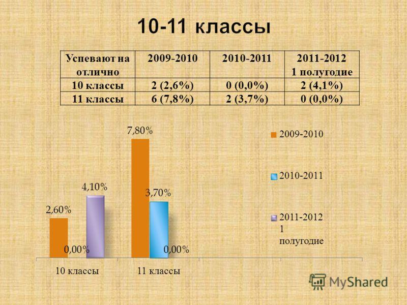 Успевают на отлично 2009-20102010-20112011-2012 1 полугодие 10 классы2 (2,6%)0 (0,0%)2 (4,1%) 11 классы6 (7,8%)2 (3,7%)0 (0,0%)