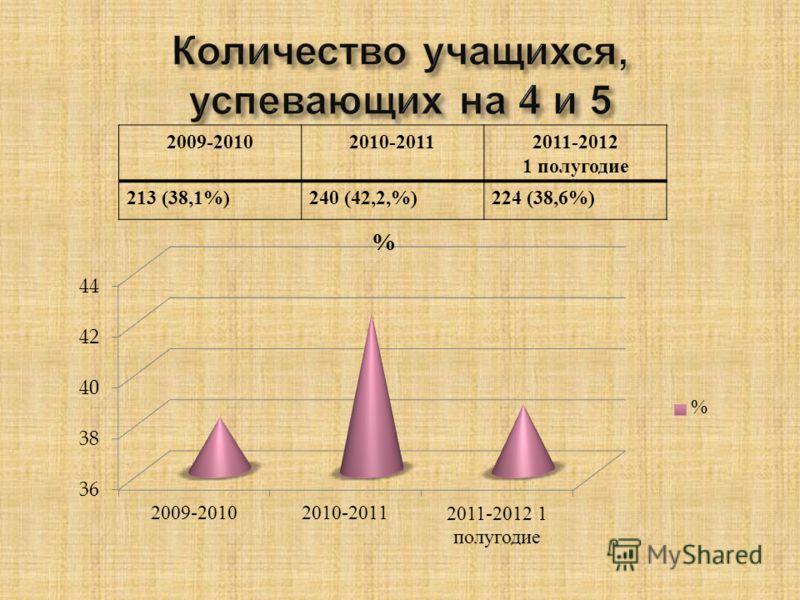 2009-20102010-20112011-2012 1 полугодие 213 (38,1%)240 (42,2,%)224 (38,6%)