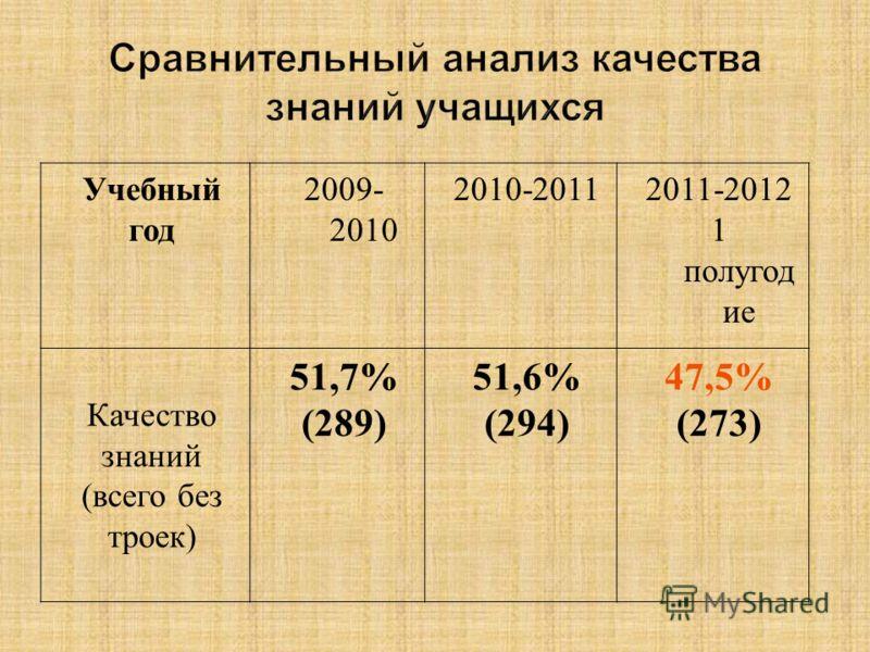 Учебный год 2009- 2010 2010-20112011-2012 1 полугод ие Качество знаний (всего без троек) 51,7% (289) 51,6% (294) 47,5% (273)