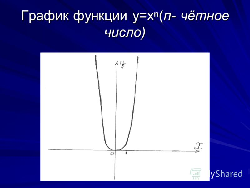 Cтепенная функция:y=x при n- натуральном чётном числе. Область определения-D (f (x)), x(-;+). Область значений- Е(f (x)), y[0;+). При x=0, y=0.(график функции проходит через начало координат). Если x0, то y>0.График функции расположен в первой и втор
