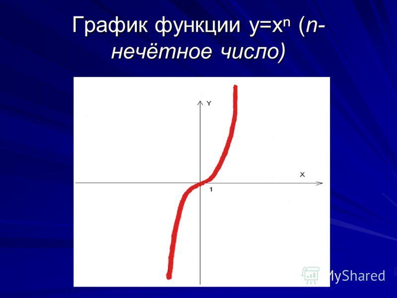 Степенная функция: y=x при п- натуральном нечётном числе. Область определения- D (f (x),x(-;+). Область значений-Е(f (x), y(-;+). Если x=0,то y=0.(график функции проходит через начало координат). Если f (x)>0, то x>0;если f (x) 0, то x>0;если f (x)
