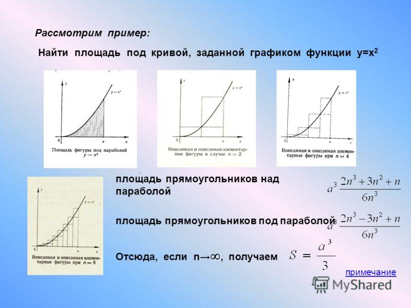 Рассмотрим пример: Найти площадь под кривой, заданной графиком функции у=х 2 площадь прямоугольников над параболой, площадь прямоугольников под параболой Отсюда, если n, получаем примечание