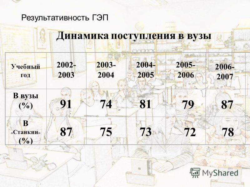 Динамика поступления в вузы Учебный год 2002- 2003 2003- 2004 2004- 2005 2005- 2006 В вузы (%) 917481 В « Станкин » (%) 877573 79 72 2006- 2007 87 78 Результативность ГЭП