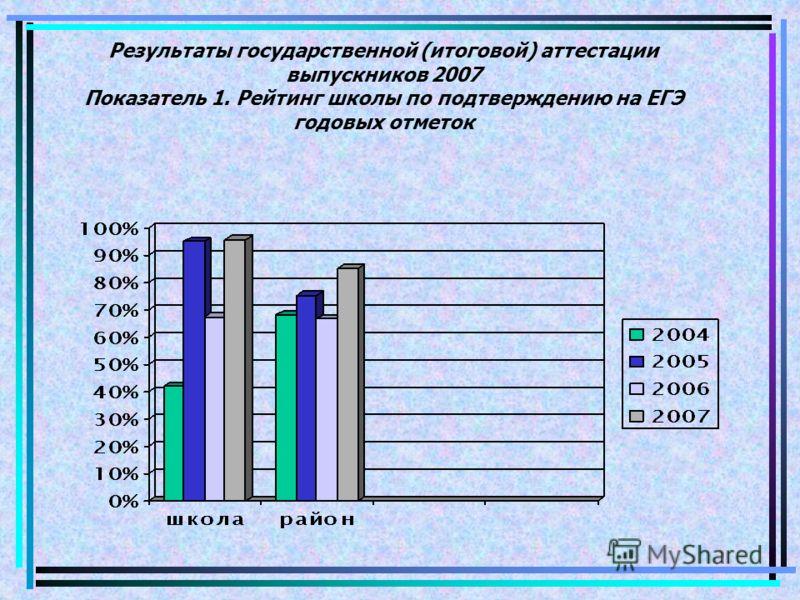 Результаты государственной (итоговой) аттестации выпускников 2007 Показатель 1. Рейтинг школы по подтверждению на ЕГЭ годовых отметок