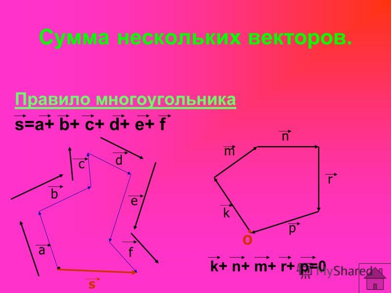 Сумма нескольких векторов. Правило многоугольника s=a+ b+ c+ d+ e+ f k+ n+ m+ r+ p=0 a b c d e f s k m n r p O