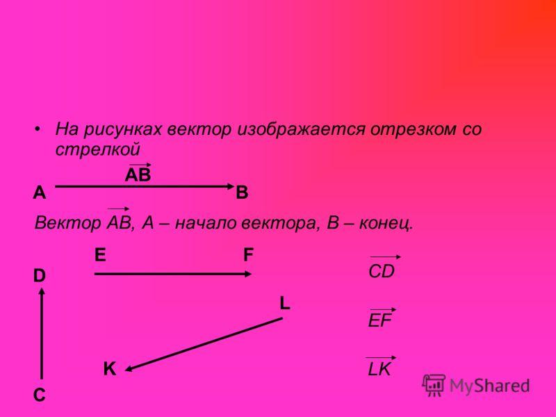 На рисунках вектор изображается отрезком со стрелкой Вектор АВ, А – начало вектора, В – конец. CD EF LK АВ АВ C D EF K L