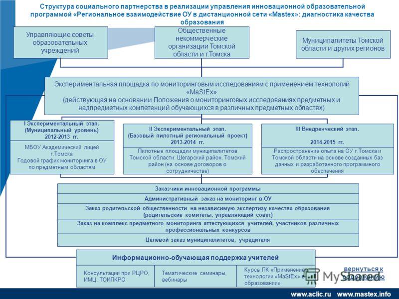 www.company.com чяс www.aclic.ru www.mastex.info вернуться к содержанию Структура социального партнерства в реализации управления инновационной образовательной программой «Региональное взаимодействие ОУ в дистанционной сети «Mastex»: диагностика каче
