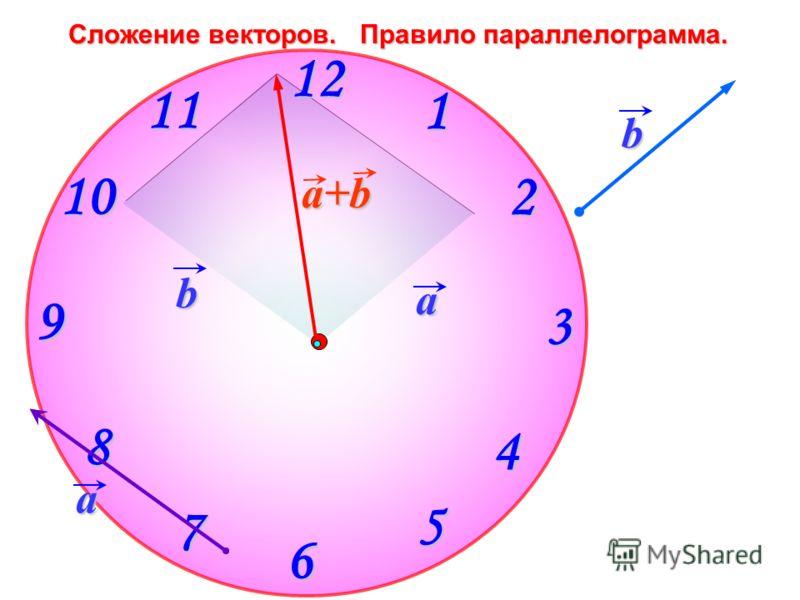 Сложение векторов. Правило параллелограмма. 1 2 9 61211 10 8 7 4 5 3 a b a+b a b