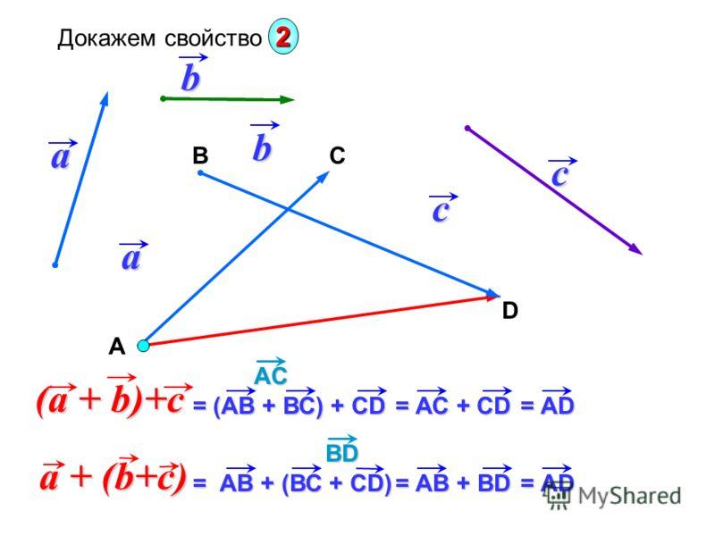 a a b b В D C (a + b)+c (a + b)+c Докажем свойство 2c c = (АВ + ВС) + CD = (АВ + ВС) + CD А = АС + CD = АС + CD = АD = АD АC АC a + (b+c) a + (b+c) = АВ + (ВС + CD) = АВ + (ВС + CD) = АB + BD = АB + BD = АD = АD BD BD