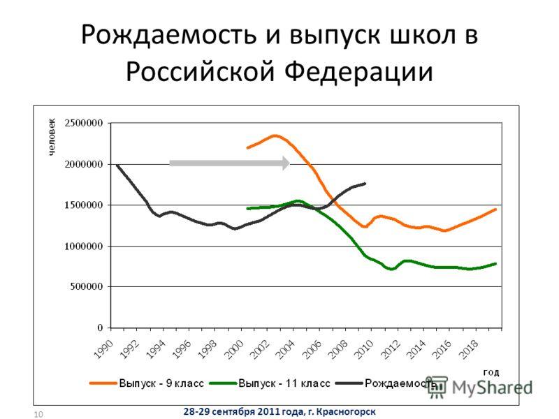 10 Рождаемость и выпуск школ в Российской Федерации 28-29 сентября 2011 года, г. Красногорск