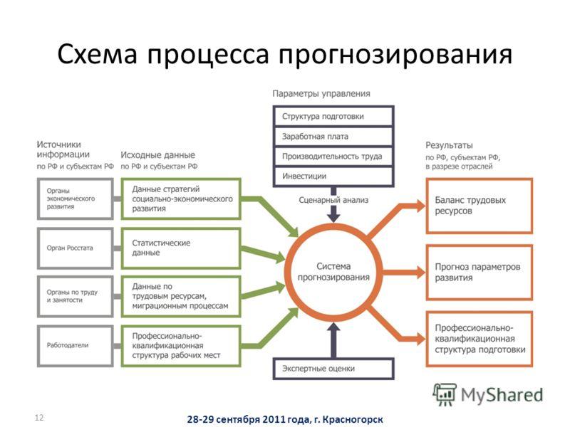 12 Схема процесса прогнозирования 28-29 сентября 2011 года, г. Красногорск