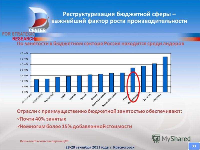 CENTER FOR STRATEGIC RESEARCH По занятости в бюджетном секторе Россия находится среди лидеров Отрасли с преимущественно бюджетной занятостью обеспечивают: Почти 40% занятых Немногим более 15% добавленной стоимости Реструктуризация бюджетной сферы – в