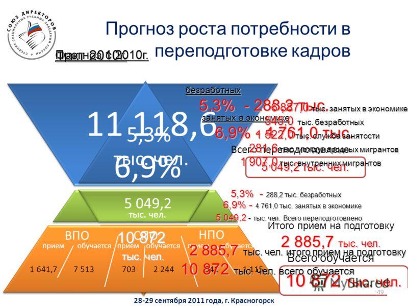 Прогноз роста потребности в переподготовке кадров ВПОСПО НПО приемобучаетсяприемобучаетсяприемобучается 1 641,77 5137032 2445411 115 безработных 5,3% - 288,2 тыс. 5,3% - 288,2 тыс. Факт 2010г. Прогноз с 2010г. 11 118,6 тыс. чел. Итого прием на подгот
