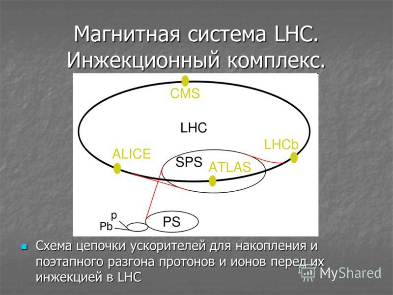Магнитная система LHC. Инжекционный комплекс. Схема цепочки ускорителей для накопления и поэтапного разгона протонов и ионов перед их инжекцией в LHC Схема цепочки ускорителей для накопления и поэтапного разгона протонов и ионов перед их инжекцией в