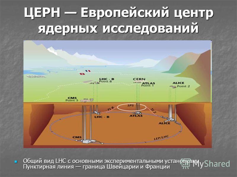 ЦЕРН Европейский центр ядерных исследований Общий вид LHC с основными экспериментальными установками. Пунктирная линия граница Швейцарии и Франции Общий вид LHC с основными экспериментальными установками. Пунктирная линия граница Швейцарии и Франции