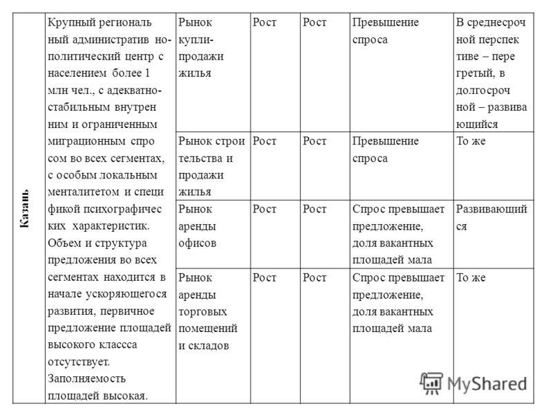 Казань Крупный региональ ный административ но- политический центр с населением более 1 млн чел., с адекватно- стабильным внутрен ним и ограниченным миграционным спро сом во всех сегментах, с особым локальным менталитетом и специ фикой психографичес к
