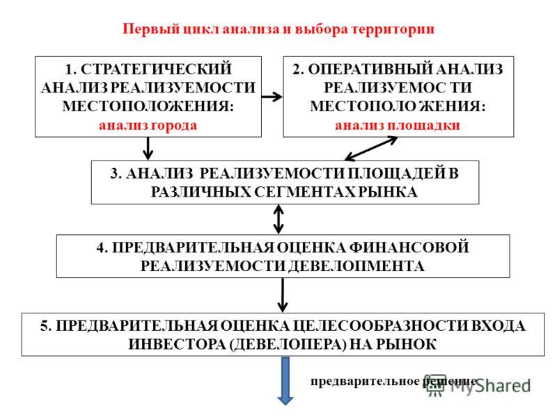 Первый цикл анализа и выбора территории 1. СТРАТЕГИЧЕСКИЙ АНАЛИЗ РЕАЛИЗУЕМОСТИ МЕСТОПОЛОЖЕНИЯ: анализ города 2. ОПЕРАТИВНЫЙ АНАЛИЗ РЕАЛИЗУЕМОС ТИ МЕСТОПОЛО ЖЕНИЯ: анализ площадки 3. АНАЛИЗ РЕАЛИЗУЕМОСТИ ПЛОЩАДЕЙ В РАЗЛИЧНЫХ СЕГМЕНТАХ РЫНКА 4. ПРЕДВАР