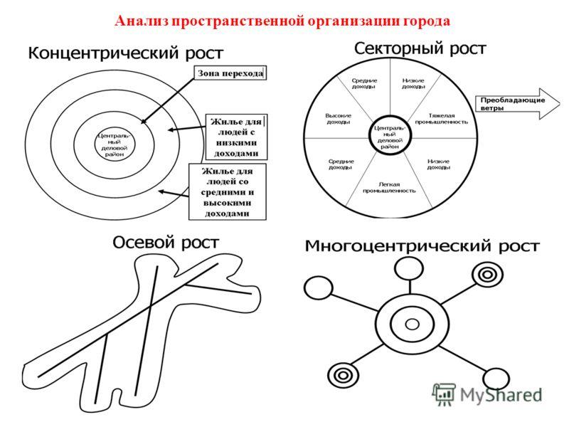 Анализ пространственной организации города