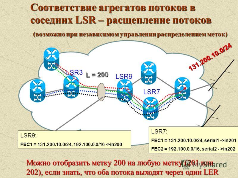 Соответствие агрегатов потоков в соседних LSR – слияние потоков LSR9 LSR7 LSR3 L = 200 192.100.0.0/16 131.200.10.0/24 LSR3: FEC1 = 131.200.10.0/24, serial1 ->in103 FEC2 = 131.200.10.0/24, serial1->in104 FEC3 = 192.100.0.0/16, serial2 - >in105 FEC4 =
