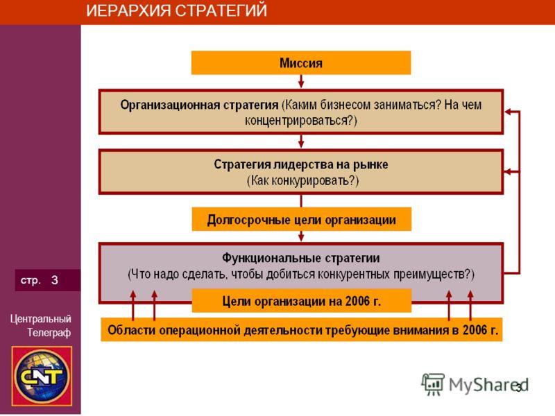Центральный Телеграф 3 стр. 3 ИЕРАРХИЯ СТРАТЕГИЙ