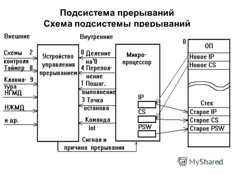 1 Подсистема прерываний Схема подсистемы прерываний
