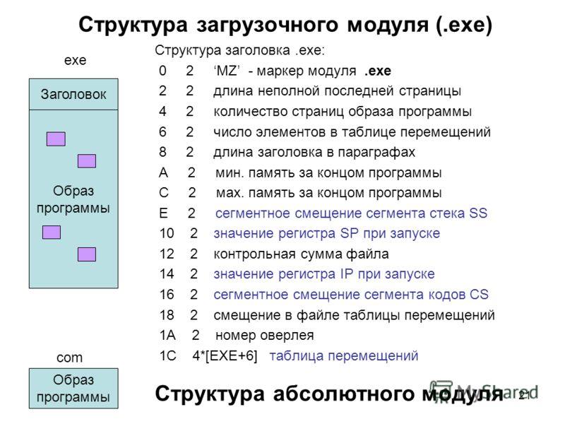 21 Структура загрузочного модуля (.exe) Структура заголовка.exe: 0 2 MZ - маркер модуля.exe 2 2 длина неполной последней страницы 4 2 количество страниц образа программы 6 2 число элементов в таблице перемещений 8 2 длина заголовка в параграфах А 2 м