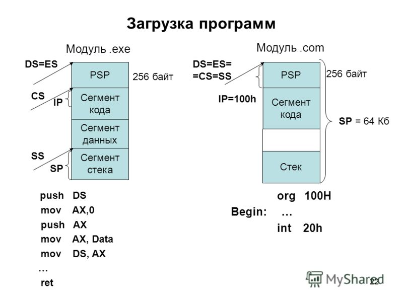 22 Загрузка программ org 100H Begin: … int 20h PSP Сегмент кода Сегмент данных DS=ES= =CS=SS Сегмент стека SS 256 байт Модуль.com push DS mov AX,0 push AX mov AX, Data mov DS, AX … ret PSP Сегмент кода DS=ES CS 256 байт Модуль.exe IP=100h IP SP Cтек