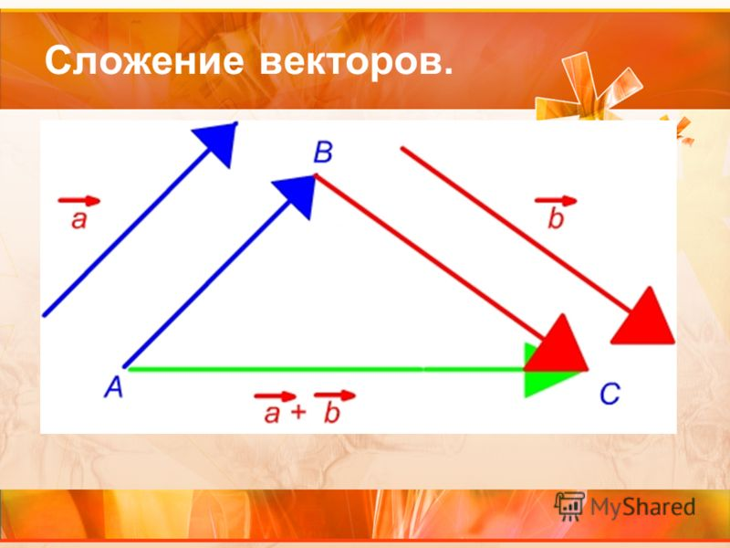 Сложение векторов.