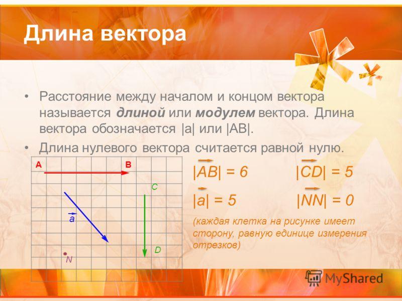 Длина вектора Расстояние между началом и концом вектора называется длиной или модулем вектора. Длина вектора обозначается |а| или |АВ|. Длина нулевого вектора считается равной нулю. AB C D a N |AB| = 6 |CD| = 5 |a| = 5 |NN| = 0 (каждая клетка на рису