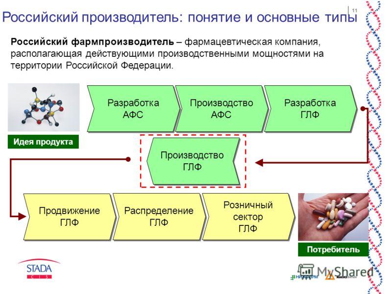 11 Российский производитель: понятие и основные типы Российский фармпроизводитель – фармацевтическая компания, располагающая действующими производственными мощностями на территории Российской Федерации. Разработка АФС Разработка АФС Производство АФС