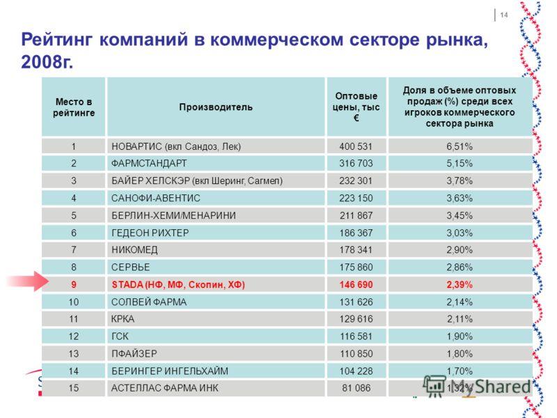 14 Место в рейтинге Производитель Оптовые цены, тыс Доля в объеме оптовых продаж (%) среди всех игроков коммерческого сектора рынка 1НОВАРТИС (вкл Сандоз, Лек)400 5316,51% 2ФАРМСТАНДАРТ316 7035,15% 3БАЙЕР ХЕЛСКЭР (вкл Шеринг, Сагмел)232 3013,78% 4САН