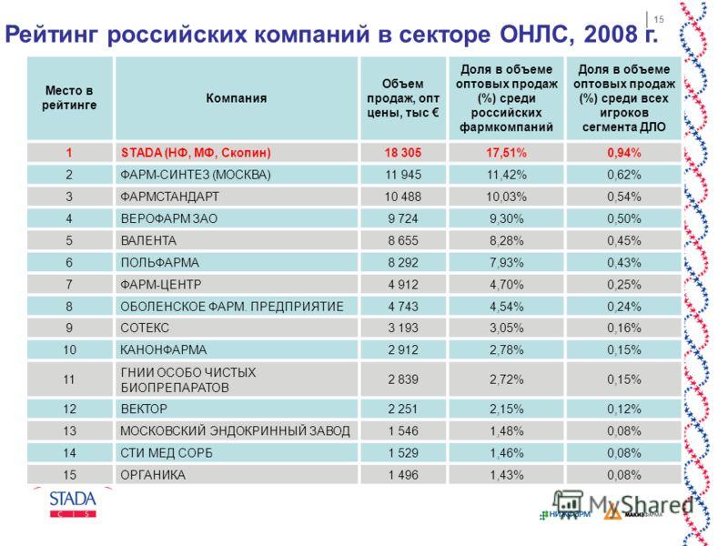 15 Место в рейтинге Компания Объем продаж, опт цены, тыс Доля в объеме оптовых продаж (%) среди российских фармкомпаний Доля в объеме оптовых продаж (%) среди всех игроков сегмента ДЛО 1STADA (НФ, МФ, Скопин)18 30517,51%0,94% 2ФАРМ-СИНТЕЗ (МОСКВА)11