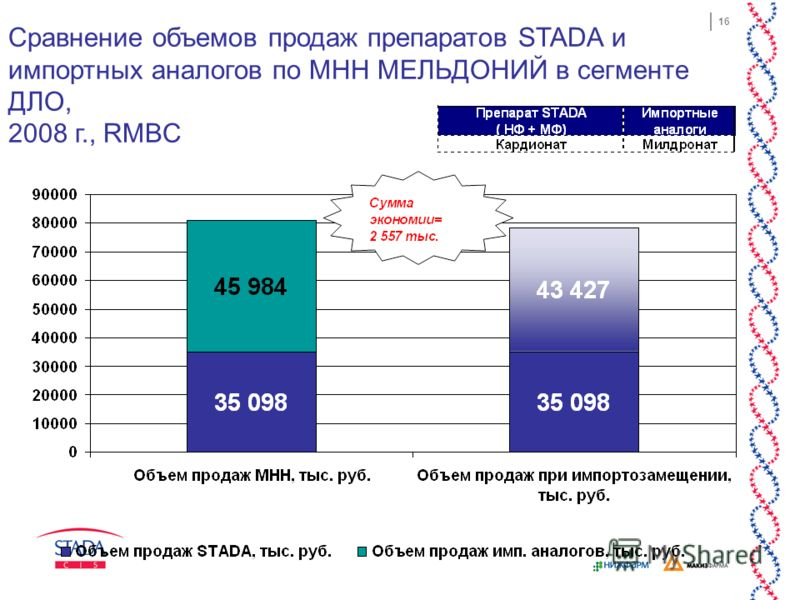 16 Сравнение объемов продаж препаратов STADA и импортных аналогов по МНН МЕЛЬДОНИЙ в сегменте ДЛО, 2008 г., RMBC