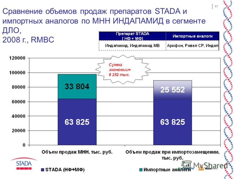 17 Сравнение объемов продаж препаратов STADA и импортных аналогов по МНН ИНДАПАМИД в сегменте ДЛО, 2008 г., RMBC