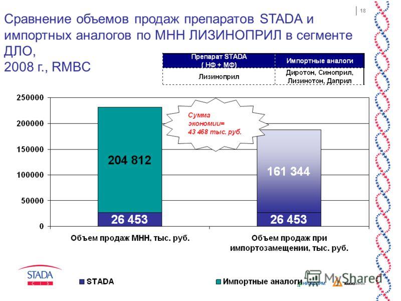 18 Сравнение объемов продаж препаратов STADA и импортных аналогов по МНН ЛИЗИНОПРИЛ в сегменте ДЛО, 2008 г., RMBC