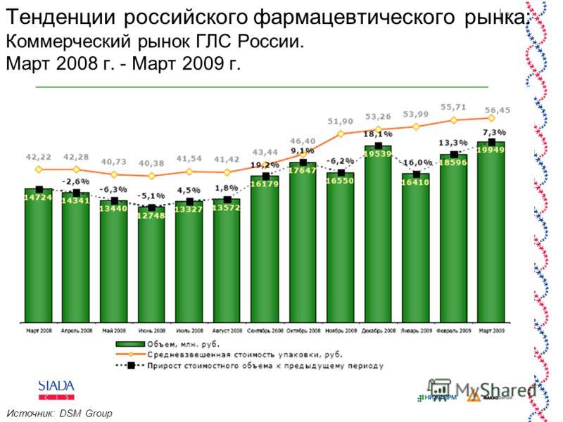 2 Тенденции российского фармацевтического рынка: Коммерческий рынок ГЛС России. Март 2008 г. - Март 2009 г. Источник: DSM Group