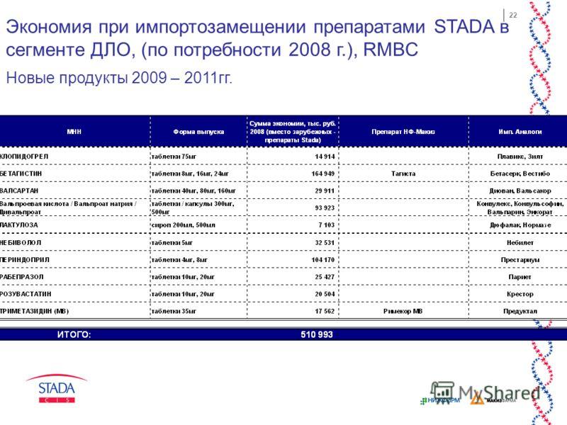 22 Экономия при импортозамещении препаратами STADA в сегменте ДЛО, (по потребности 2008 г.), RMBC Новые продукты 2009 – 2011гг.