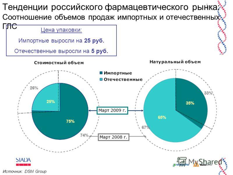 4 Тенденции российского фармацевтического рынка: Соотношение объемов продаж импортных и отечественных ГЛС Источник: DSM Group Цена упаковки: Импортные выросли на 25 руб. Отечественные выросли на 5 руб.