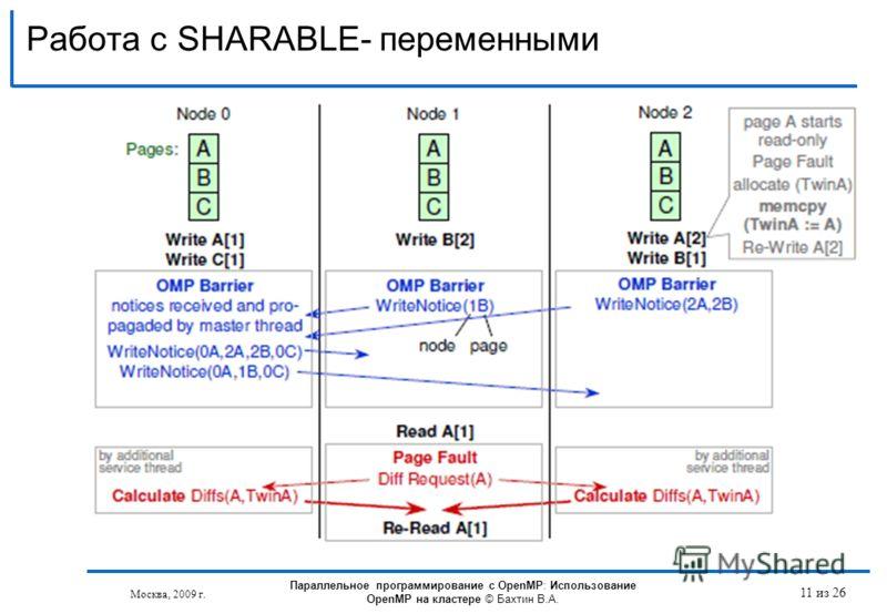 Работа с SHARABLE- переменными Москва, 2009 г. 11 из 26 Параллельное программирование с OpenMP: Использование OpenMP на кластере © Бахтин В.А.