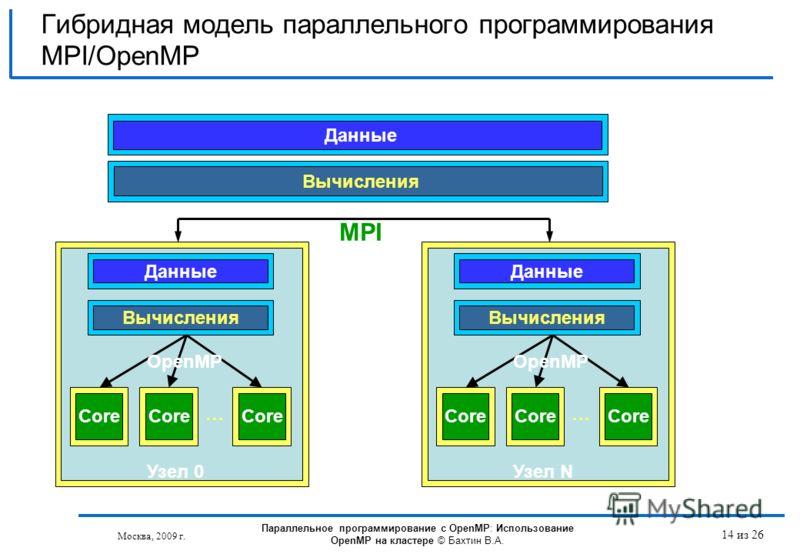 Москва, 2009 г. 14 из 26 Гибридная модель параллельного программирования MPI/OpenMP Данные Core Данные Вычисления Core … Узел 0 OpenMP Core Данные Вычисления Core … Узел N OpenMP Вычисления MPI Параллельное программирование с OpenMP: Использование Op