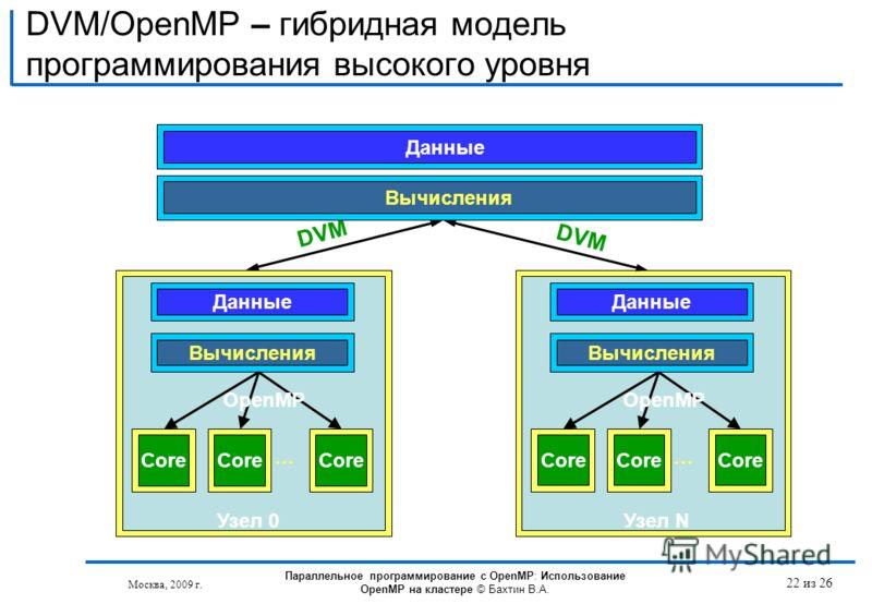 DVM/OpenMP – гибридная модель программирования высокого уровня Данные Core Данные Вычисления Core … Узел 0 OpenMP Core Данные Вычисления Core … Узел N OpenMP DVM Вычисления Параллельное программирование с OpenMP: Использование OpenMP на кластере © Ба
