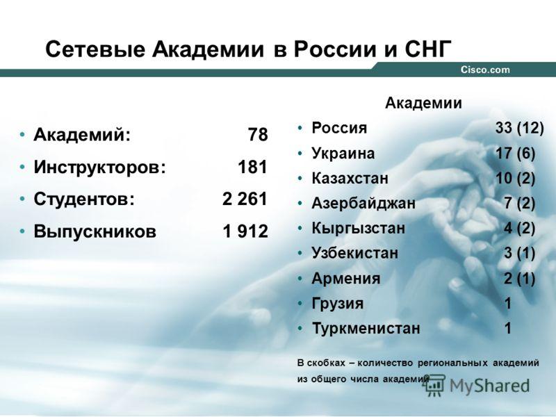 444 © 2004 Cisco Systems, Inc. All rights reserved. Сетевые Академии в России и СНГ Академий: 78 Инструкторов: 181 Студентов: 2 261 Выпускников 1 912 Академии Россия33 (12) Украина17 (6) Казахстан10 (2) Азербайджан 7 (2) Кыргызстан 4 (2) Узбекистан 3