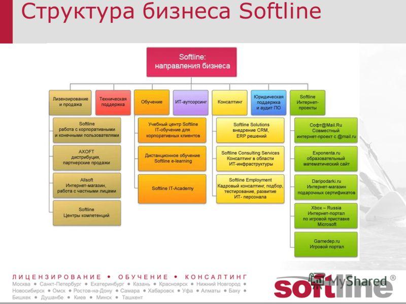 Структура бизнеса Softline