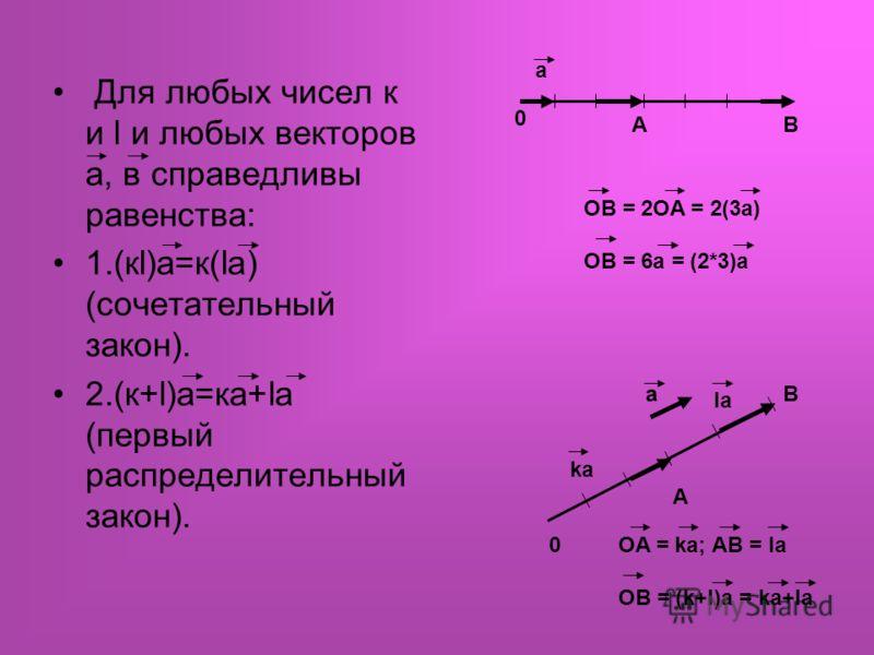 Для любых чисел к и l и любых векторов а, в справедливы равенства: 1.(кl)а=к(lа) (сочетательный закон). 2.(к+l)а=ка+lа (первый распределительный закон). 0 AB a OB = 2OA = 2(3a) OB = 6a = (2*3)a 0 A B a ka la OA = ka; AB = la OB = (k+l)a = ka+la