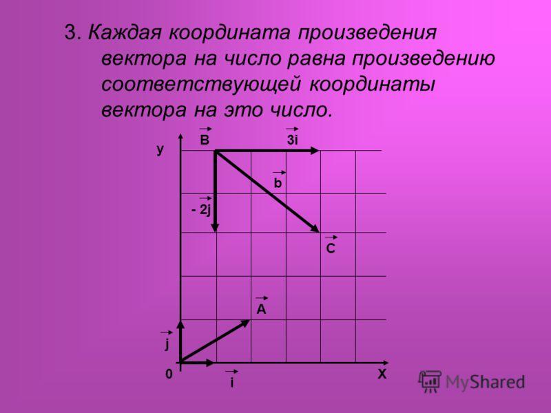 3. Каждая координата произведения вектора на число равна произведению соответствующей координаты вектора на это число. X0 A i j - 2j 3iB C b y