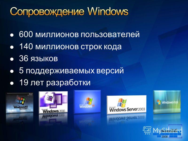 600 миллионов пользователей 140 миллионов строк кода 36 языков 5 поддерживаемых версий 19 лет разработки