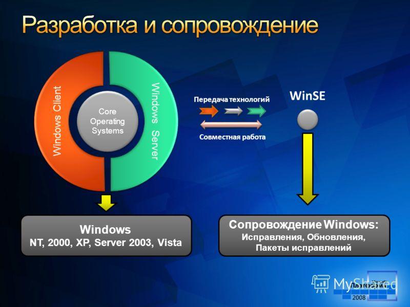 Core Operating Systems Windows Client Windows Server Windows NT, 2000, XP, Server 2003, Vista Сопровождение Windows: Исправления, Обновления, Пакеты исправлений Передача технологий Совместная работа WinSE