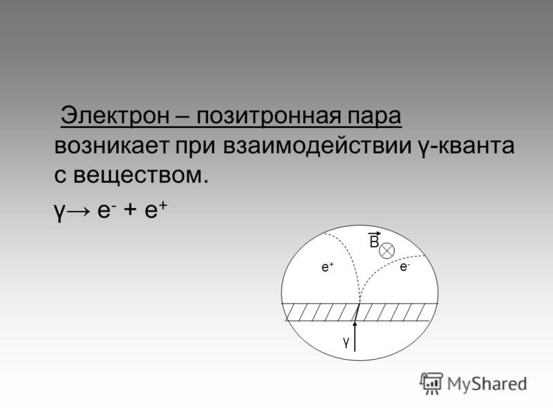 Электрон – позитронная пара возникает при взаимодействии γ-кванта с веществом. γ е - + е + γ е+е+ е-е- В